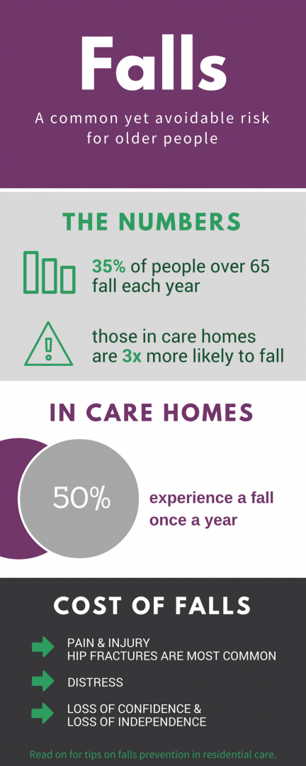 Managing Falls and Falls Prevention in the Care Home