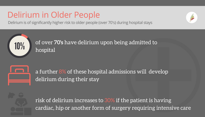 Delirium in Older People