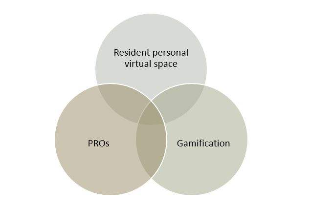 Residents Personal Virtual Space